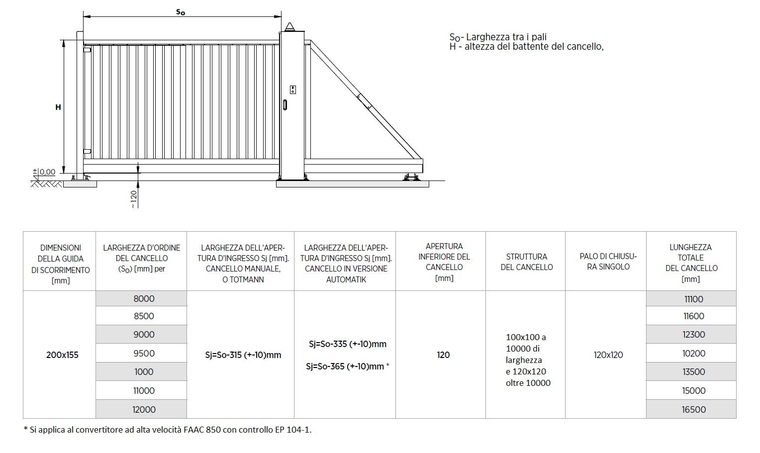 Dimensioni Cancello A Due Ante.Cancello Scorrevole Autoportante Pesante Pi 200 Zincato A Caldo E