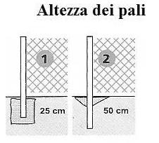 La posa di recinzioni for Pali cemento per recinzione